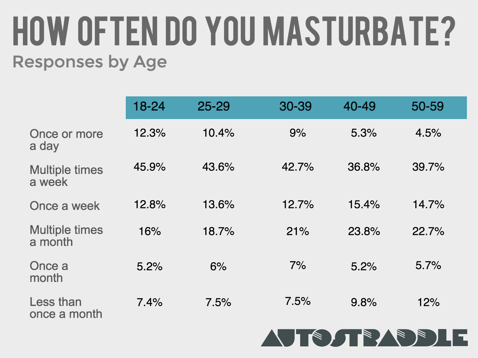 best of Stats Female masturbation