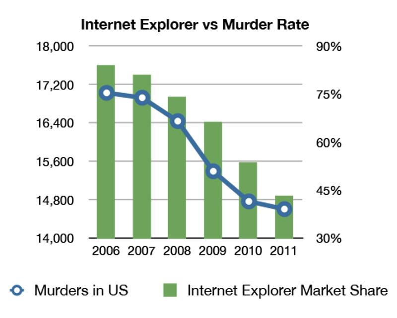 Ie version market penetration
