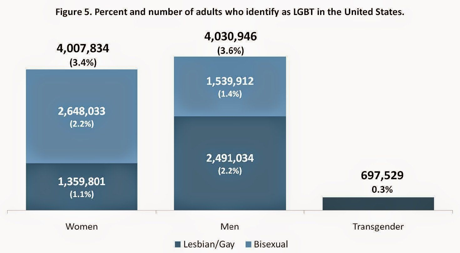 How many gays in the usa