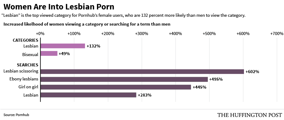 Venus reccomend Women lesbian porn watching
