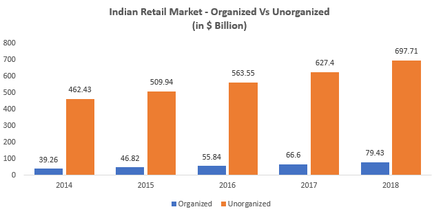 best of Of retail penetration Growing organized