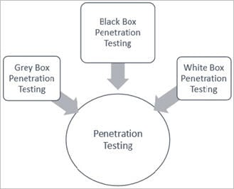 best of Guide Penetration test